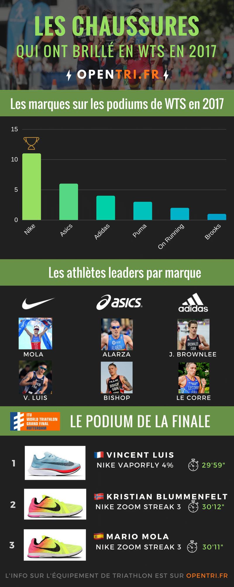infographie-chaussures-triathlon-2017
