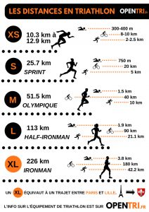 Distance-Triathlon-inforgraphie