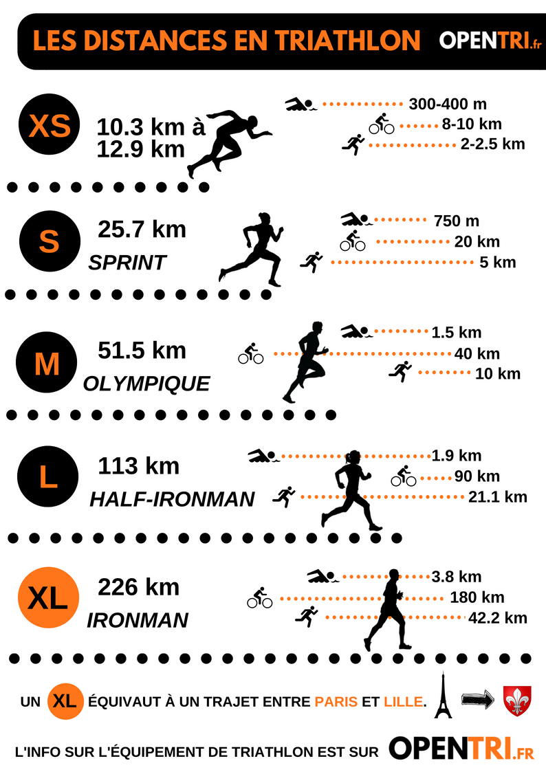 Distance-Triathlon-inforgraphie