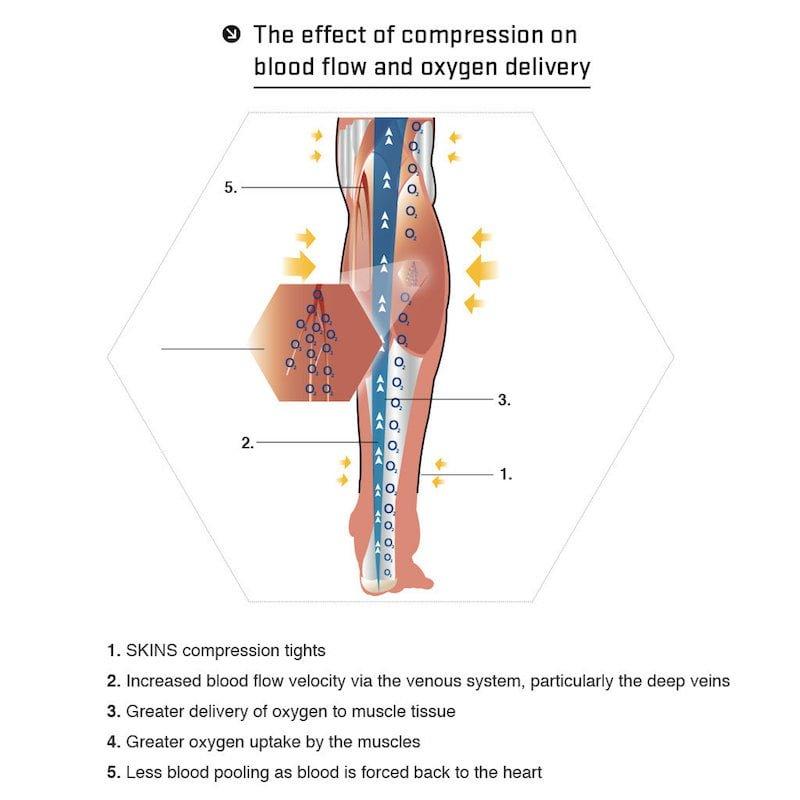 chaussettes-compression-fonctionnement
